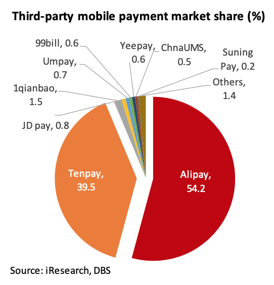 Third-party mobile payment market share (%), Digital Currencies- Public and Private, Present and Future, DBS Bank, August 2020, Sources- iResearch, DBS