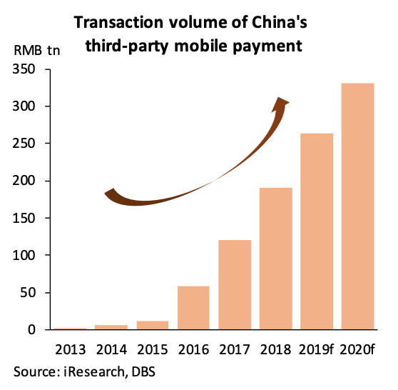 Transaction volume of China's third-party mobile payment, Digital Currencies- Public and Private, Present and Future, DBS Bank, August 2020, Sources- iResearch, DBS