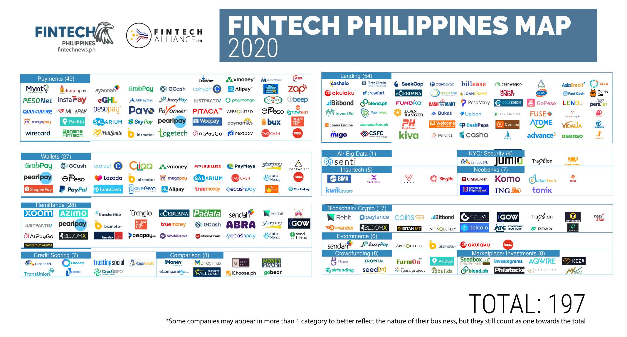 2020 Philippine fintech map