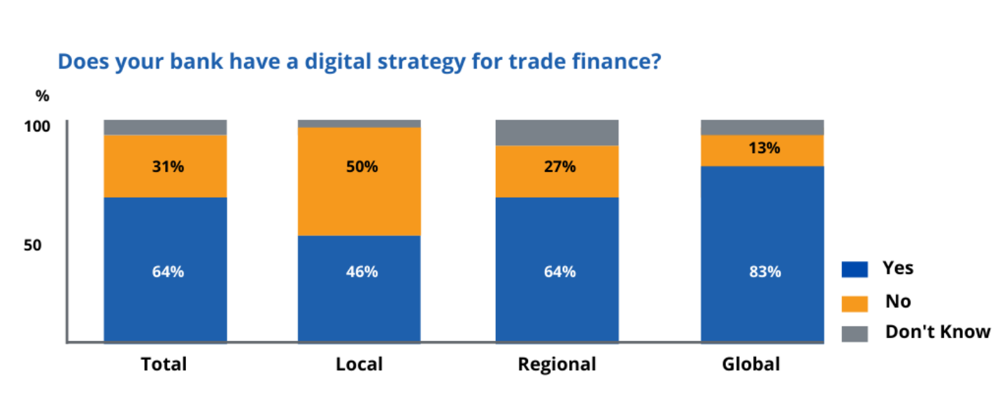 Banks View Digitising Trade Finance as a Top Priority