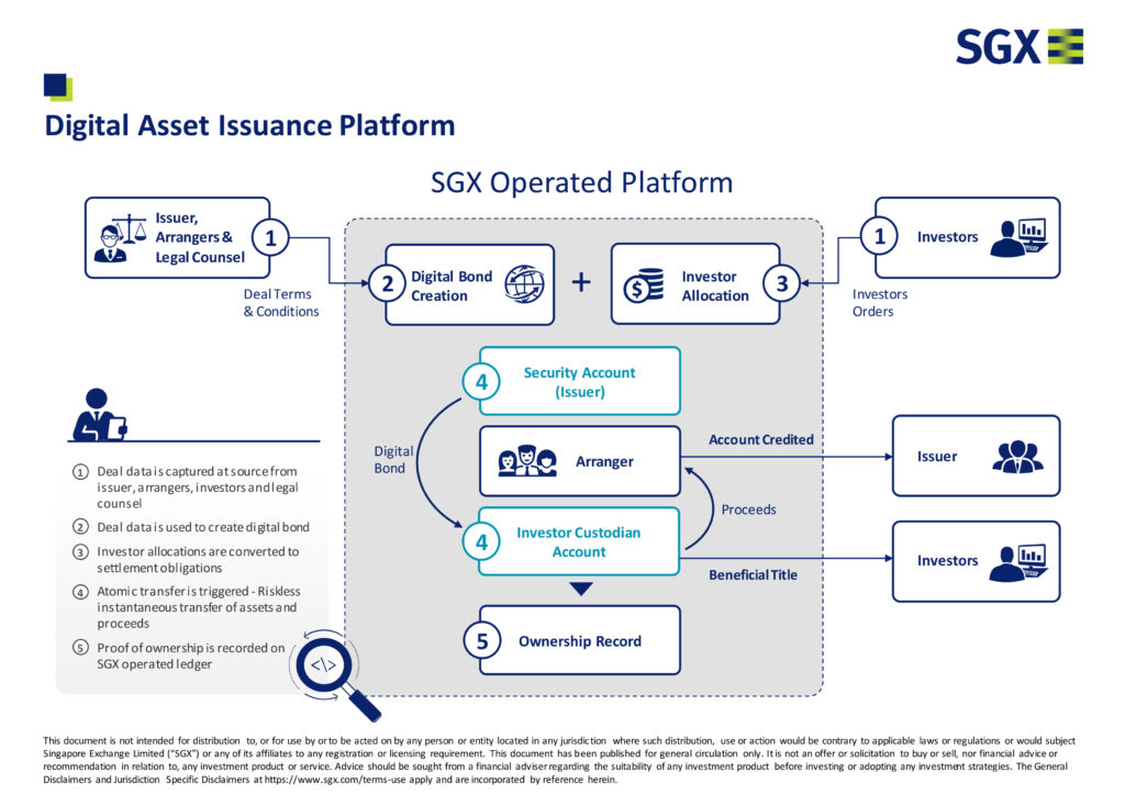 Digital-Asset-Issuance-Platform