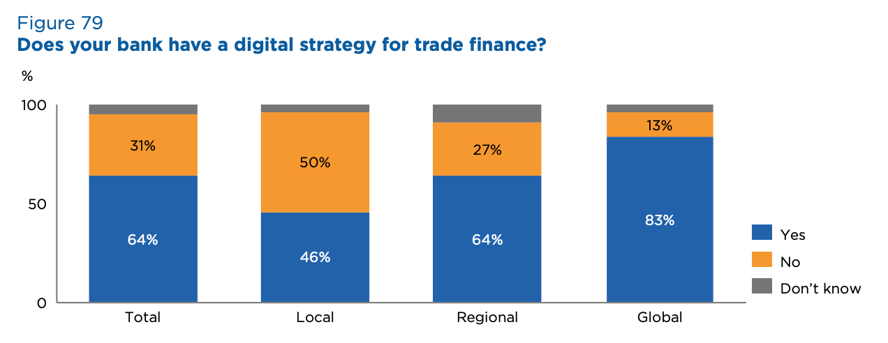 Does your bank have a digital strategy for trade finance? Source- 2020 Global Survey on Trade Finance, International Chamber of Commerce, July 2020