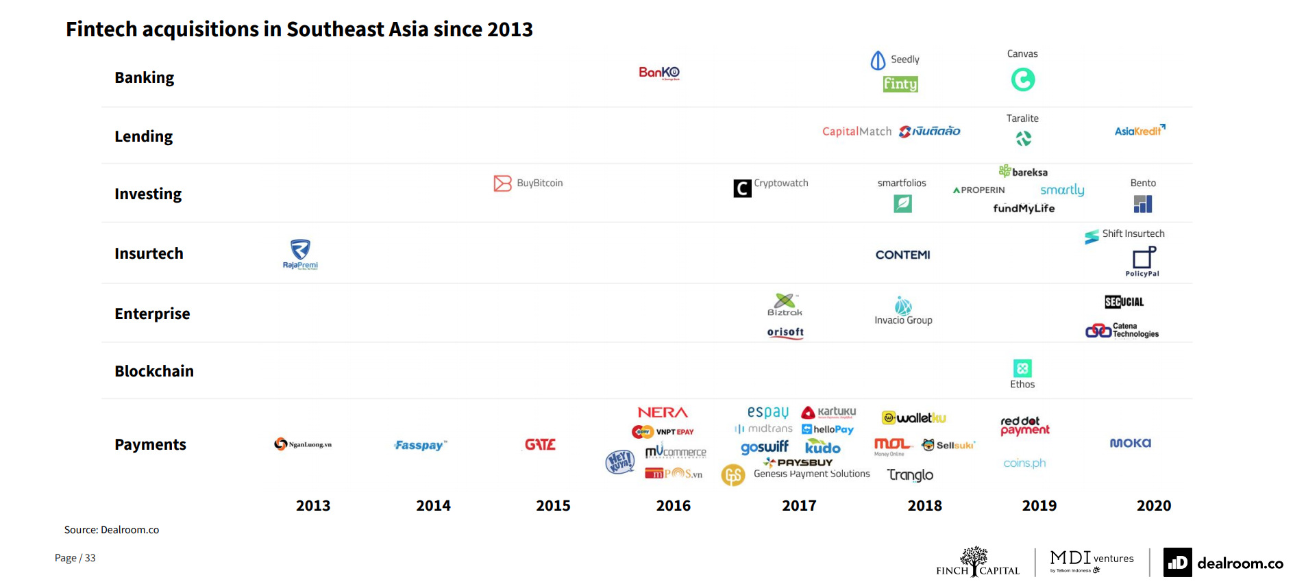 Fintech acquisitions in Southeast Asia since 2013, Source- The Future of Fintech in Southeast Asia, Dealroom, Finch Capital and MDI Ventures, Sept 20