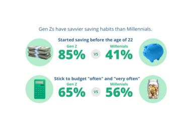 Gen Z Versus Millennials – Who Fared Better at Saving Money and Budgeting?