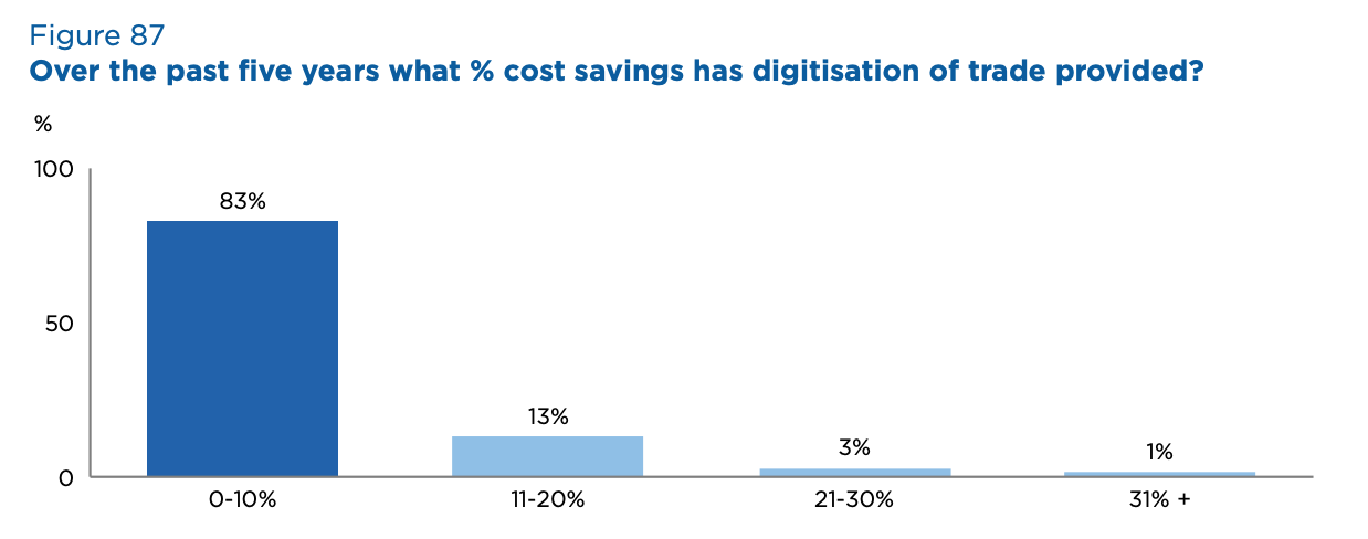 Over the past five years what % cost savings has digitisation of trade provided? Source- 2020 Global Survey on Trade Finance, International Chamber of Commerce, July 2020