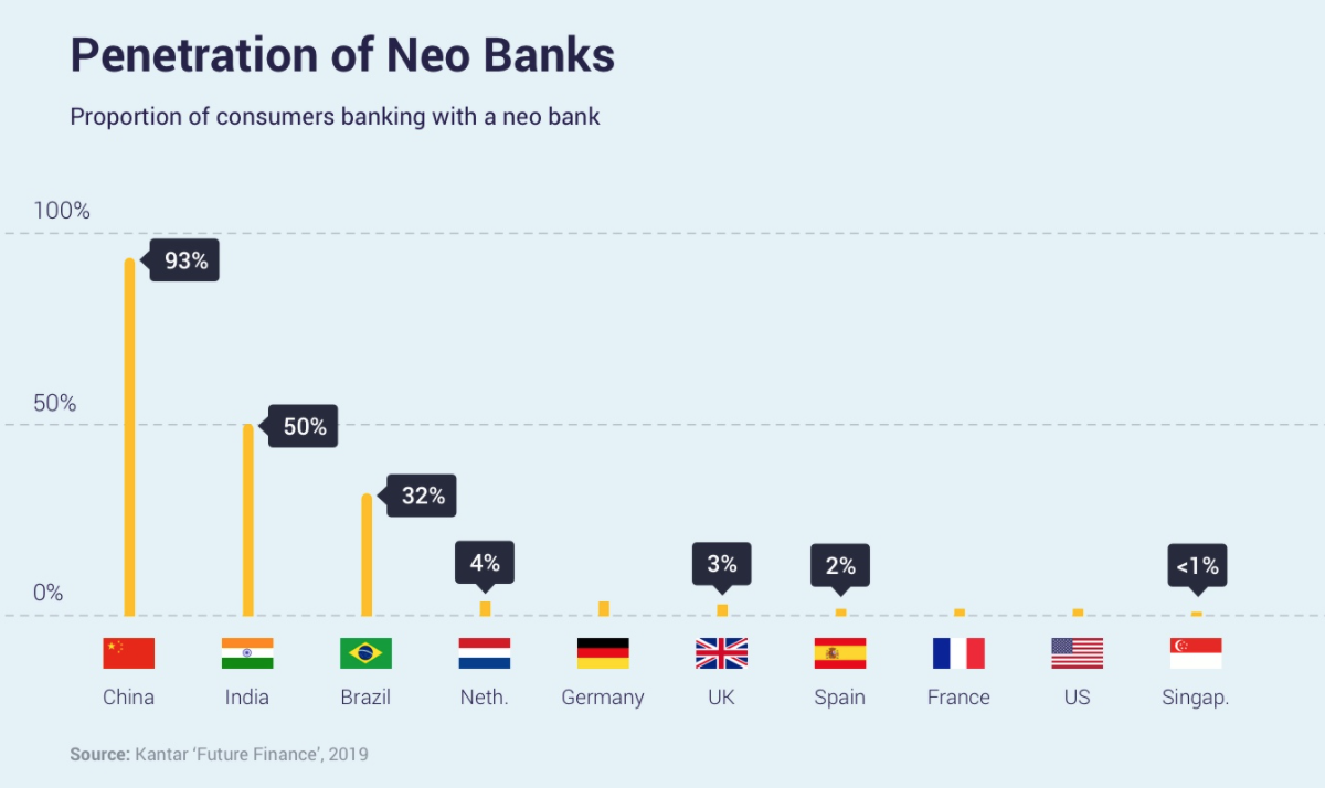 Penetration of Neo Banks, Fincog, August 2020