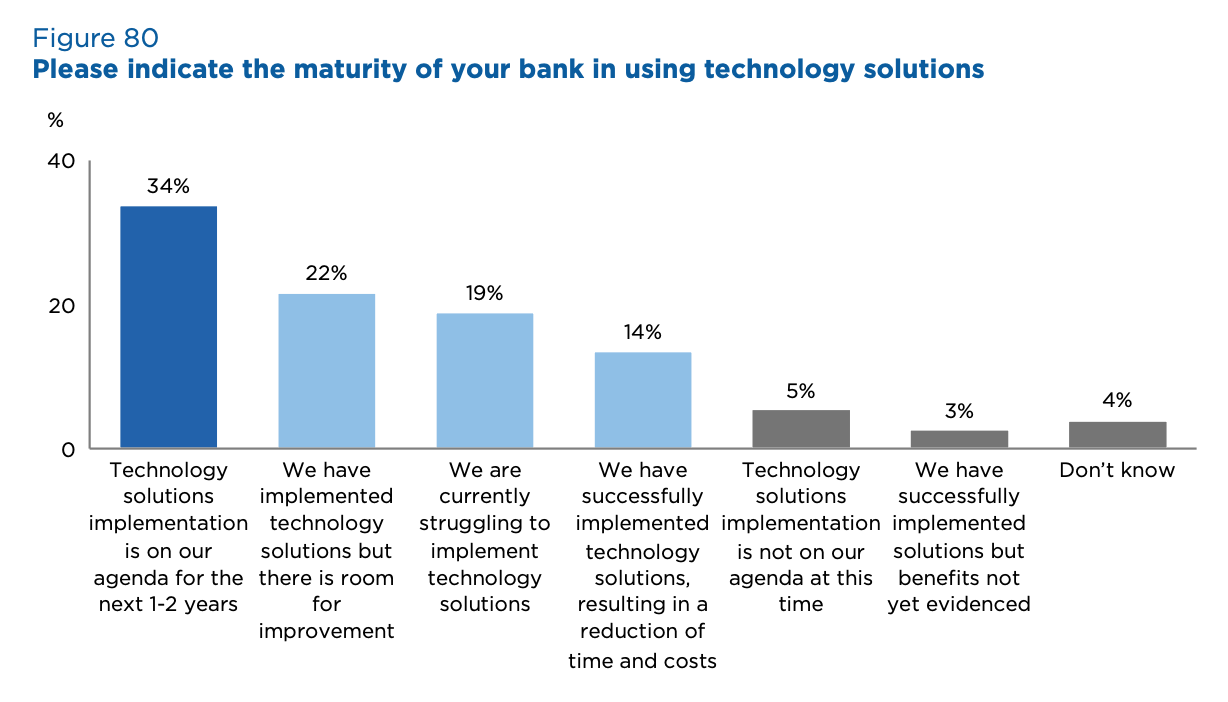 Please indicate the maturity of your bank in using technology solutions, Source- 2020 Global Survey on Trade Finance, International Chamber of Commerce, July 2020