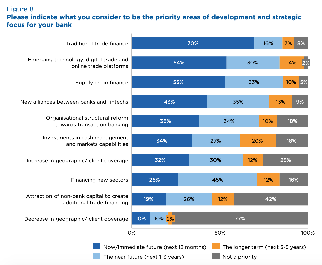 Priority areas of development and strategic focus for banks, Source- 2020 Global Survey on Trade Finance, International Chamber of Commerce, July 2020