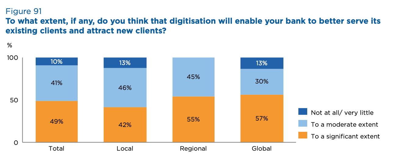 To what extent, if any, do you think that digitisation will enable your bank to better serve its existing clients and attract new clients?
