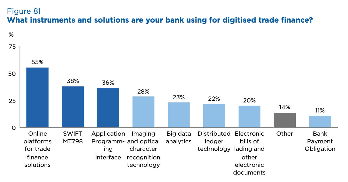 What instruments and solutions are your bank using for digitised trade finance? Source- 2020 Global Survey on Trade Finance, International Chamber of Commerce, July 2020