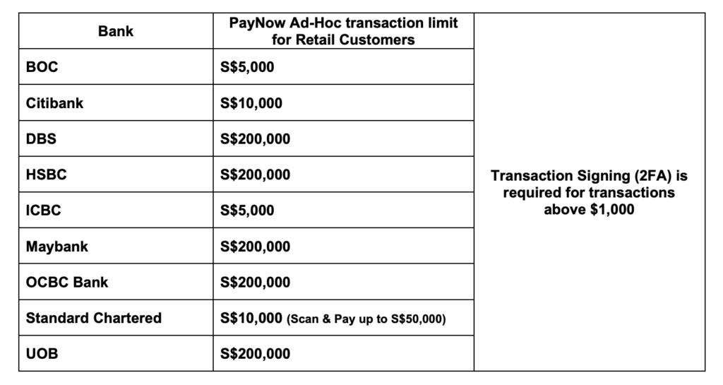 summary of the transaction limits