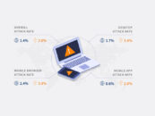 APAC's Financial Industry Sees Surge in New Account Creation Fraud