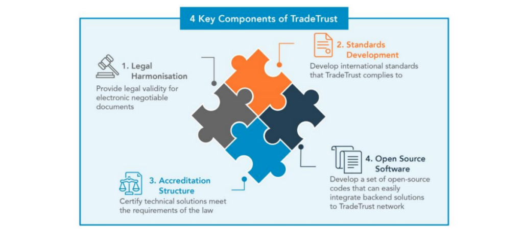Future-Ready Digital Utility for Trade Documents