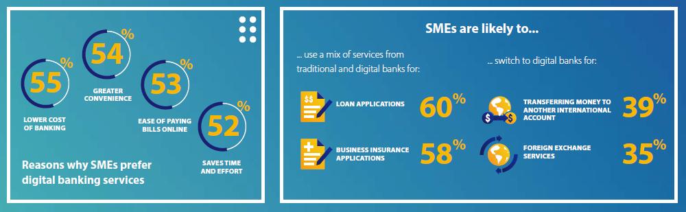 Going Digital the banking revolution Visa