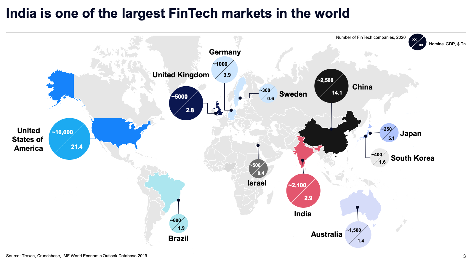 India is one of the largest fintech markets in the world, via State of India's 'Fin+Tech' Union, by Matrix Partners India and McKinsey & Company