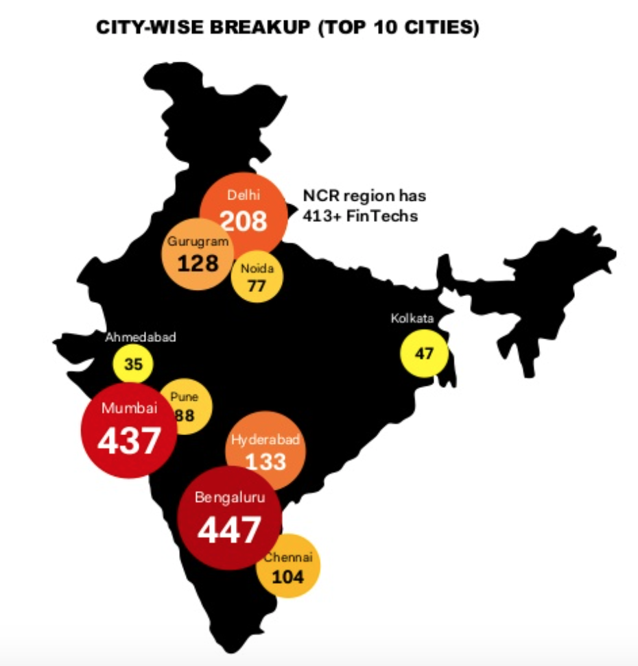 India's fintech landscape, city-wise breakup, India Fintech Report 2020 2nd Edition, Medici, July 2020