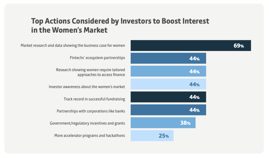 Top Actions Considered by Investors to Boost Interest in the Women's Market