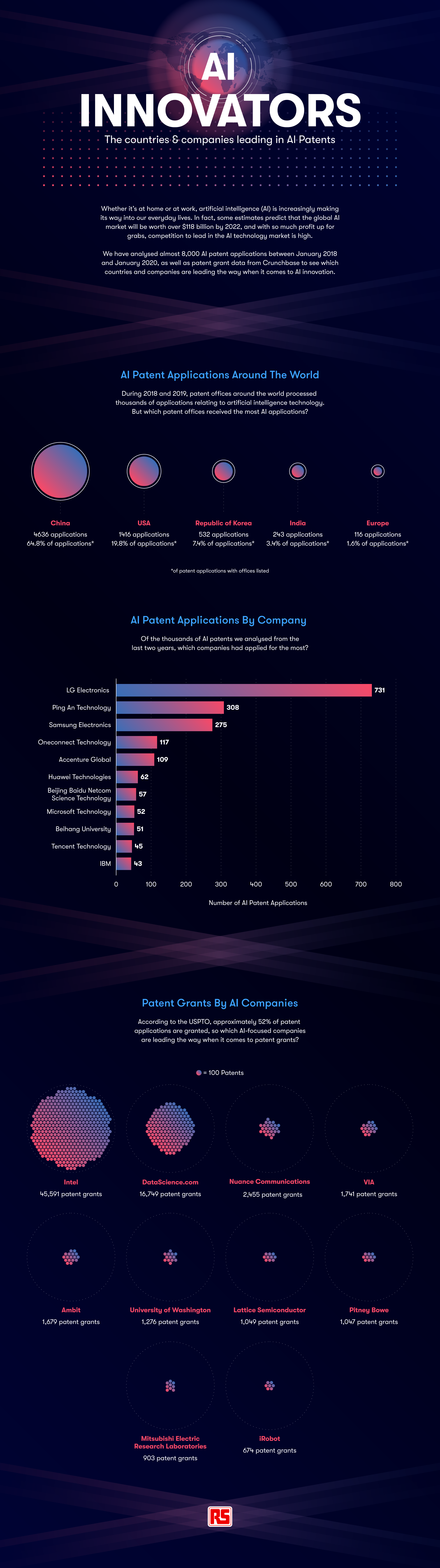 AI Innovators- The countries and companies in AI Patents, RS Components, January 2020