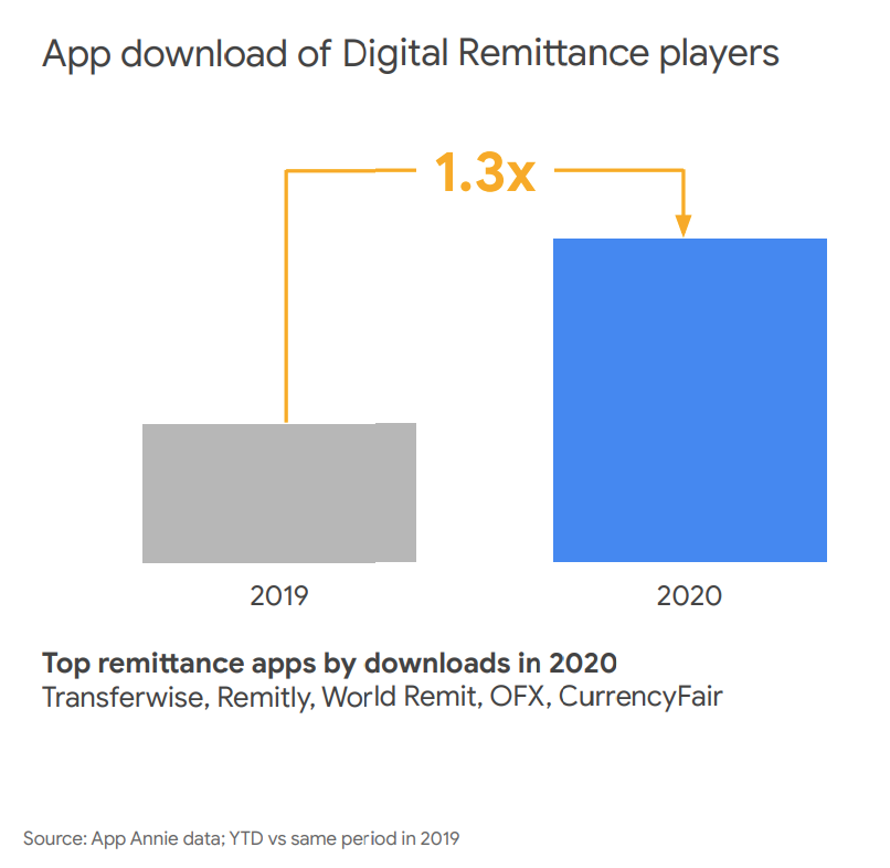 App download of Digital Remittance players, Source- App Annie data- YTD vs same period in 2019, via e-Conomy SEA 2020, by Google, Temasek and Bain & Company