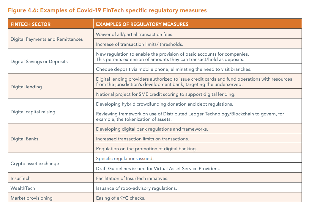 Image: Examples of Covid-19 FinTech specific regulatory measures