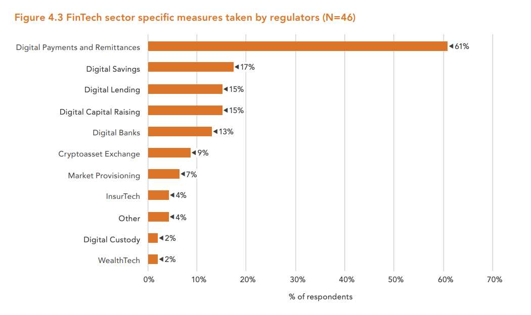 Image: FinTech sector specific measures taken by regulators (N=46), The Global COVID-19 FinTech Regulatory Rapid Assessment Study, The World Bank and the Cambridge Centre for Alternative Finance, October 2020