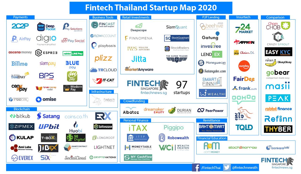 Fintech Thailand Startup Map 2020