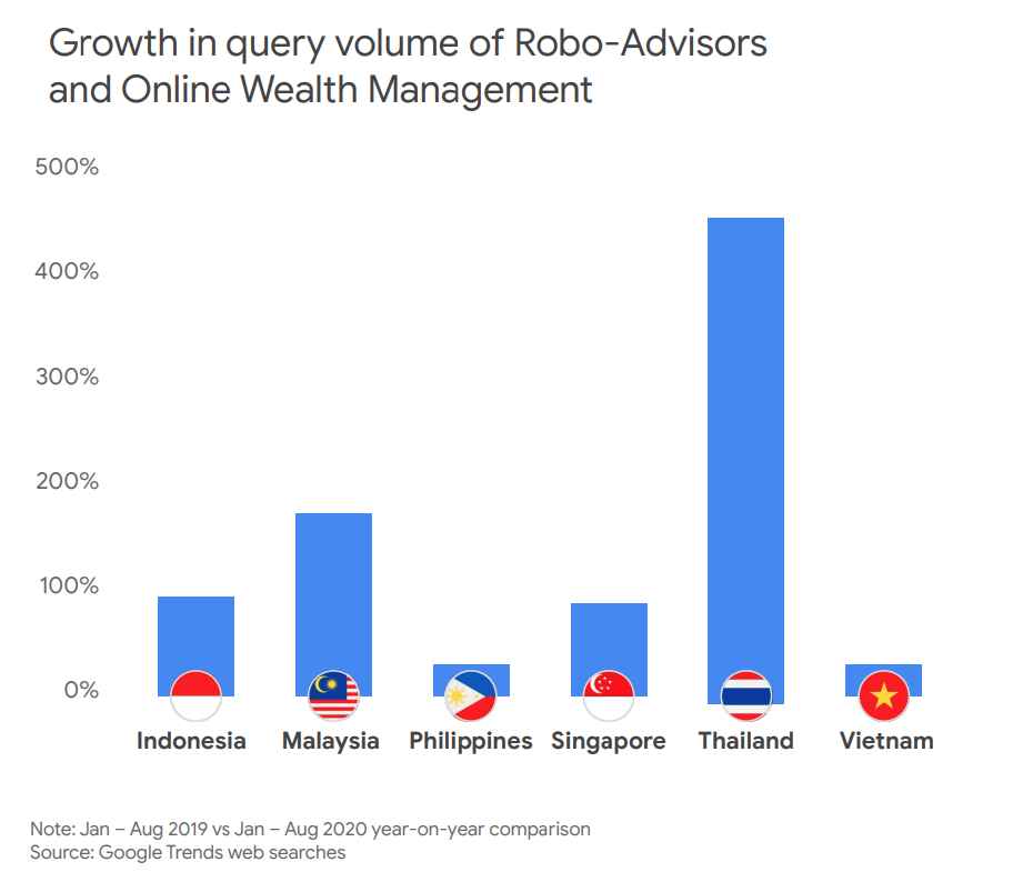 Growth in query volume of Robo-Advisors and Online Wealth Management, Source- Google Trends web searches, via e-Conomy SEA 2020, by Google, Temasek and Bain & Company