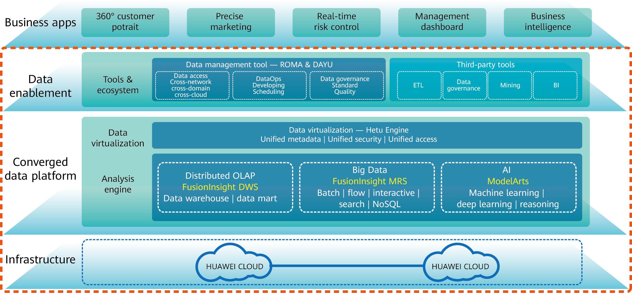 Huawei Converged Data Lake Solution, illustration via Huawei
