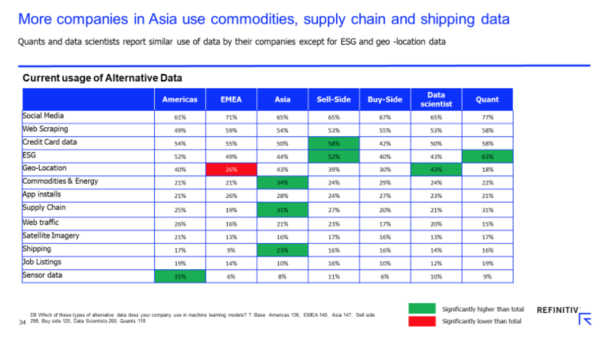 More companies in Asia use commodities, supply chain and shipping data, Refinitiv, October 2020