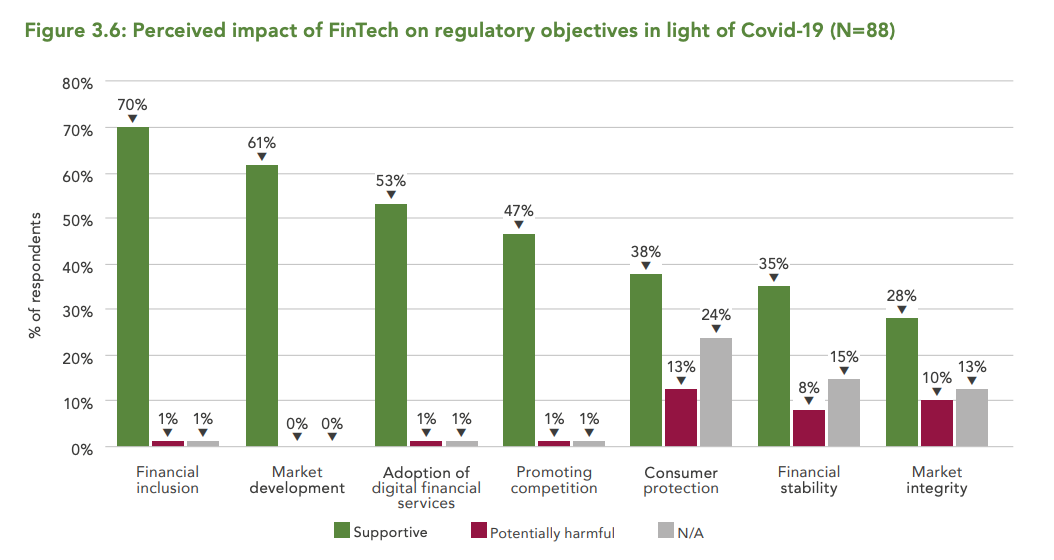Image: Perceived impact of FinTech on regulatory objectives in light of Covid-19 (N=88), The Global COVID-19 FinTech Regulatory Rapid Assessment Study, The World Bank and the Cambridge Centre for Alternative Finance, October 2020