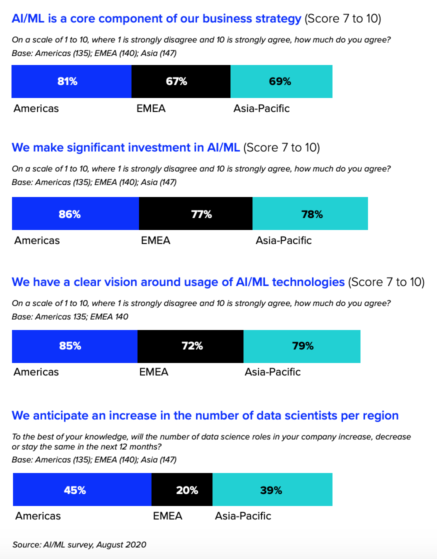 Regional AI/ML trends via The Rise of the Data Scientist: Machine learning models for the future, Refinitiv, Source: AI/ML survey, August 2020