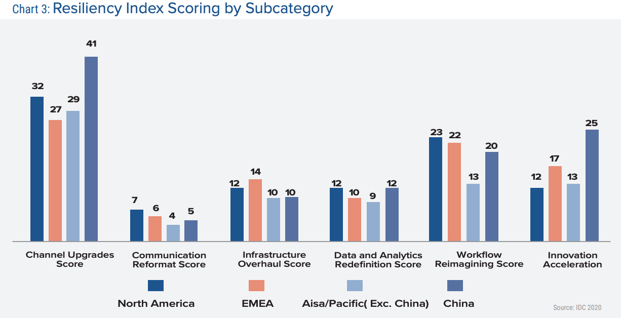 Resiliency Index Scoring by Subcategory, Source- IDC 2020, via Banking Industry Rises up to the New Normal