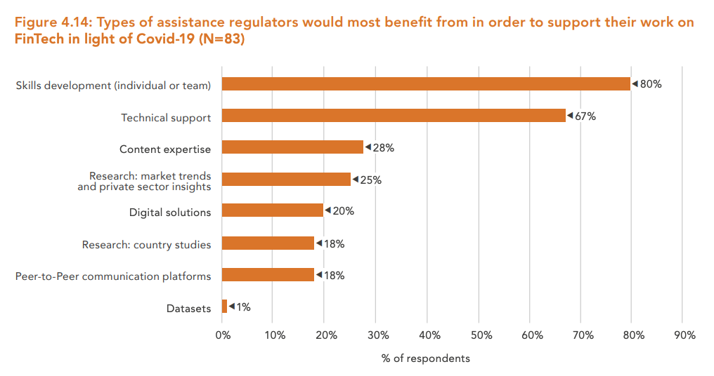 Image: Types of assistance regulators would most benefit from in order to support their work on finTech in light of Covid-19 (N=83), The Global COVID-19 FinTech Regulatory Rapid Assessment Study, The World Bank and the Cambridge Centre for Alternative Finance, October 2020