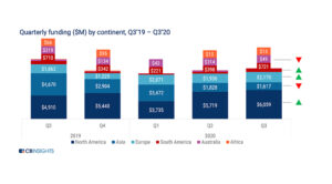 2020 Funding to Challenger Banks Surpasses US$6.8B