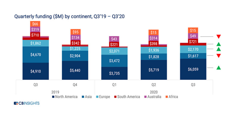 Challengers Bank Raised Over US$6.8 Billion in 2020 to Disrupt Traditional Banking