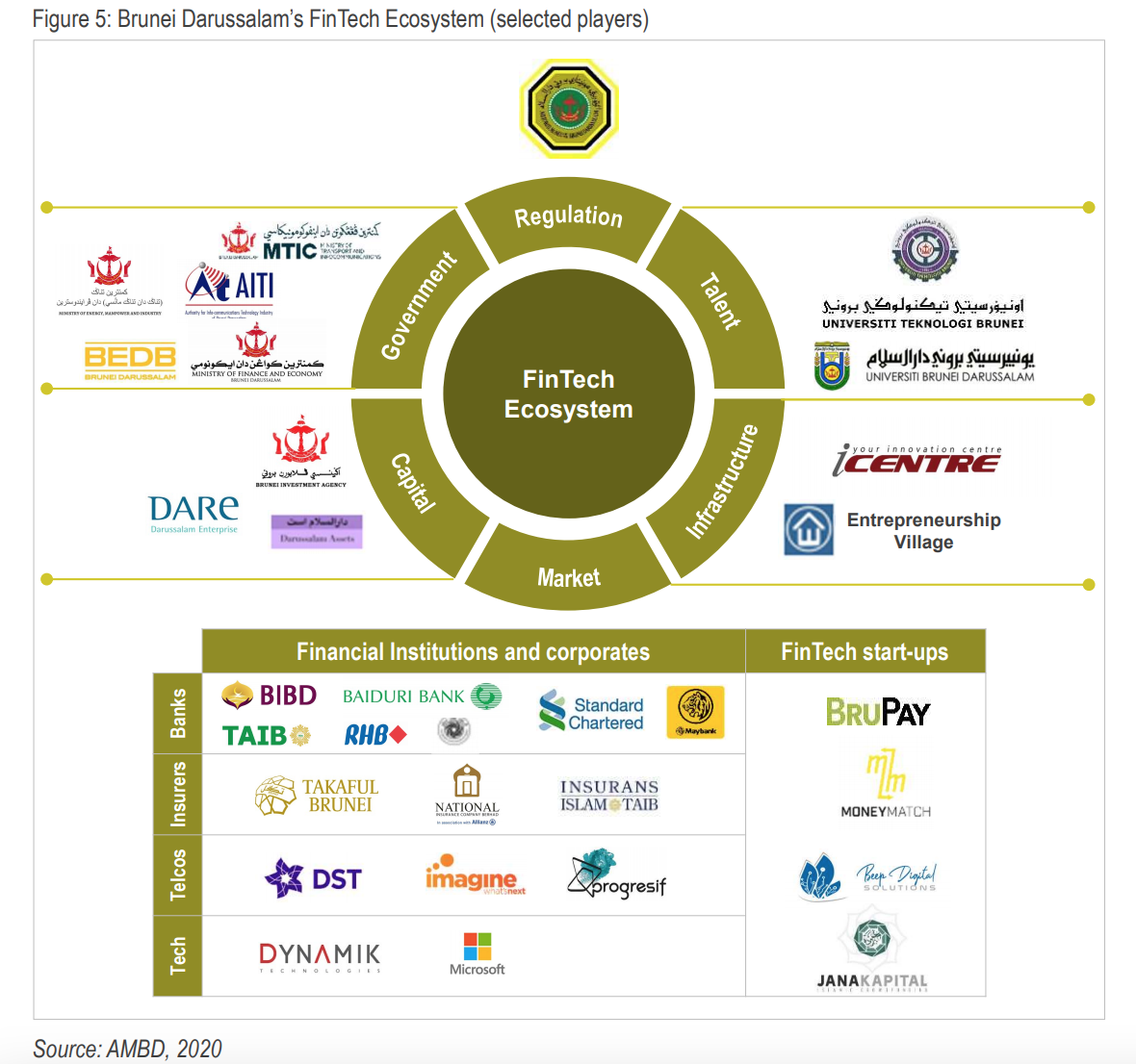 Brunei Darussalam's Fintech Ecosystem (selected players), Source- AMBD, 2020, The State of Fintech in Brunei Darussalam