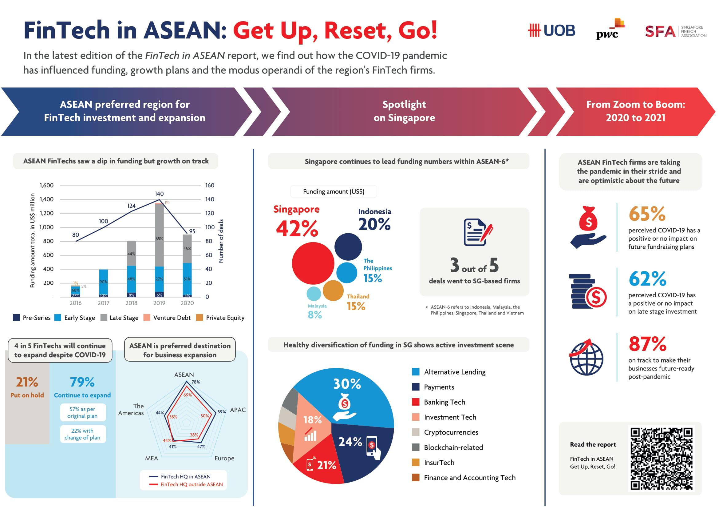 FinTech in ASEAN