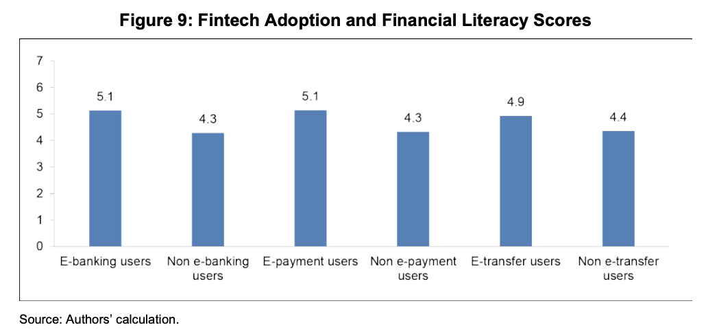 Fintech Adoption and Financial Literacy Scores, Source- Fintech and Financial Literacy in Vietnam, Asian Development Bank Institute, June 2020