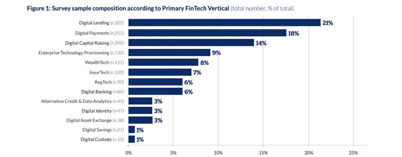 COVID-19 Has Given All Fintech Verticals A Boost Except Digital Lending