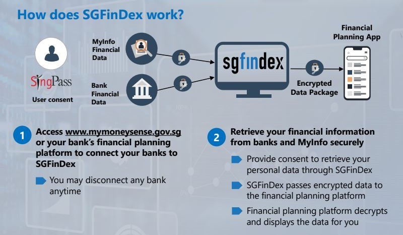 How does SGFinDex work.