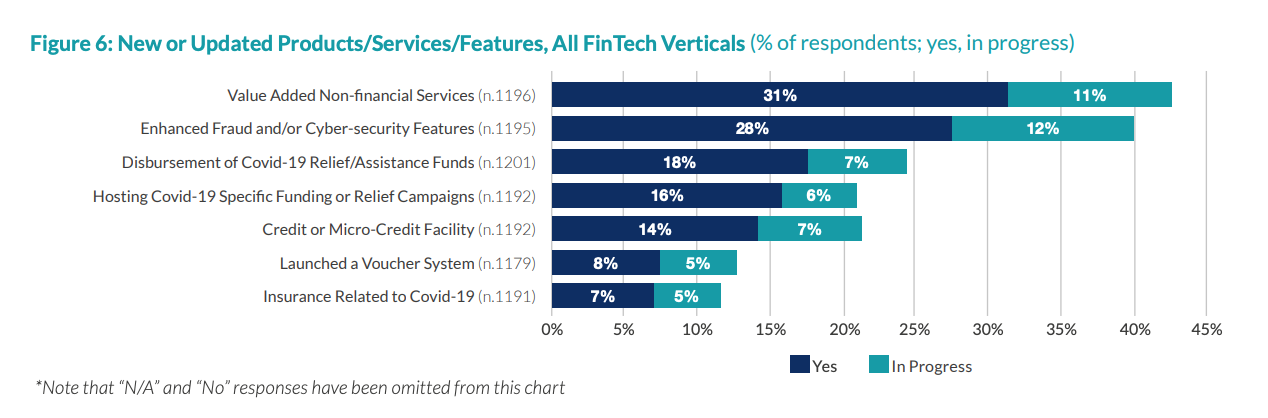 New or Updated Products:Services Features, All FinTech Verticals, The 2020 Global COVID-19 Fintech Market Rapid Assessment Study, Dec 2020