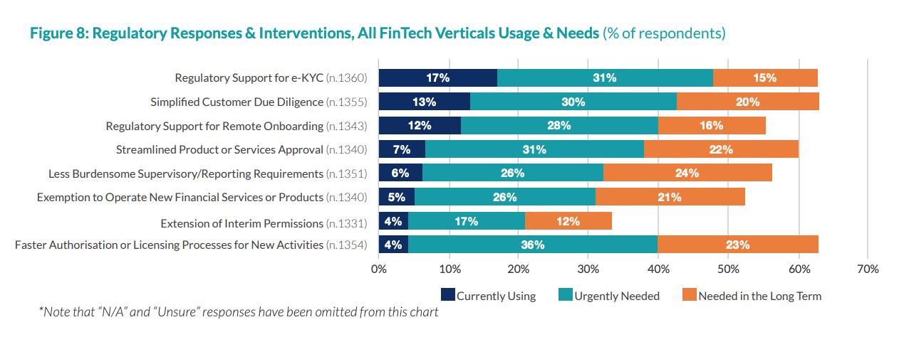 Regulatory Responses & Interventions, All FinTech Verticals Usage & Needs, The 2020 Global COVID-19 Fintech Market Rapid Assessment Study, Dec 2020
