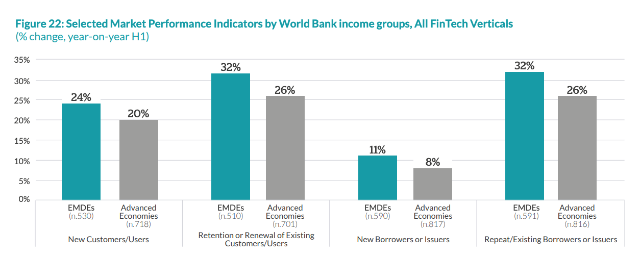 Selected Market Performance Indicators by World Bank income groups, All FinTech Verticals, The 2020 Global COVID-19 Fintech Market Rapid Assessment Study, Dec 2020