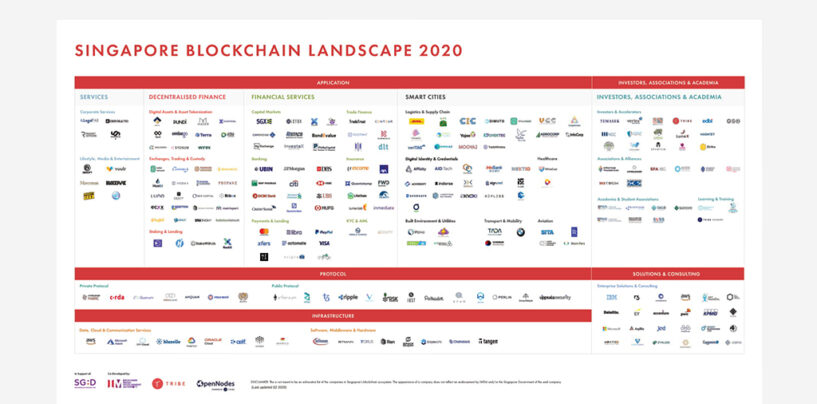 Singapore Blockchain Ecosystem Report 2020 Unveiled At Singapore Fintech Festival
