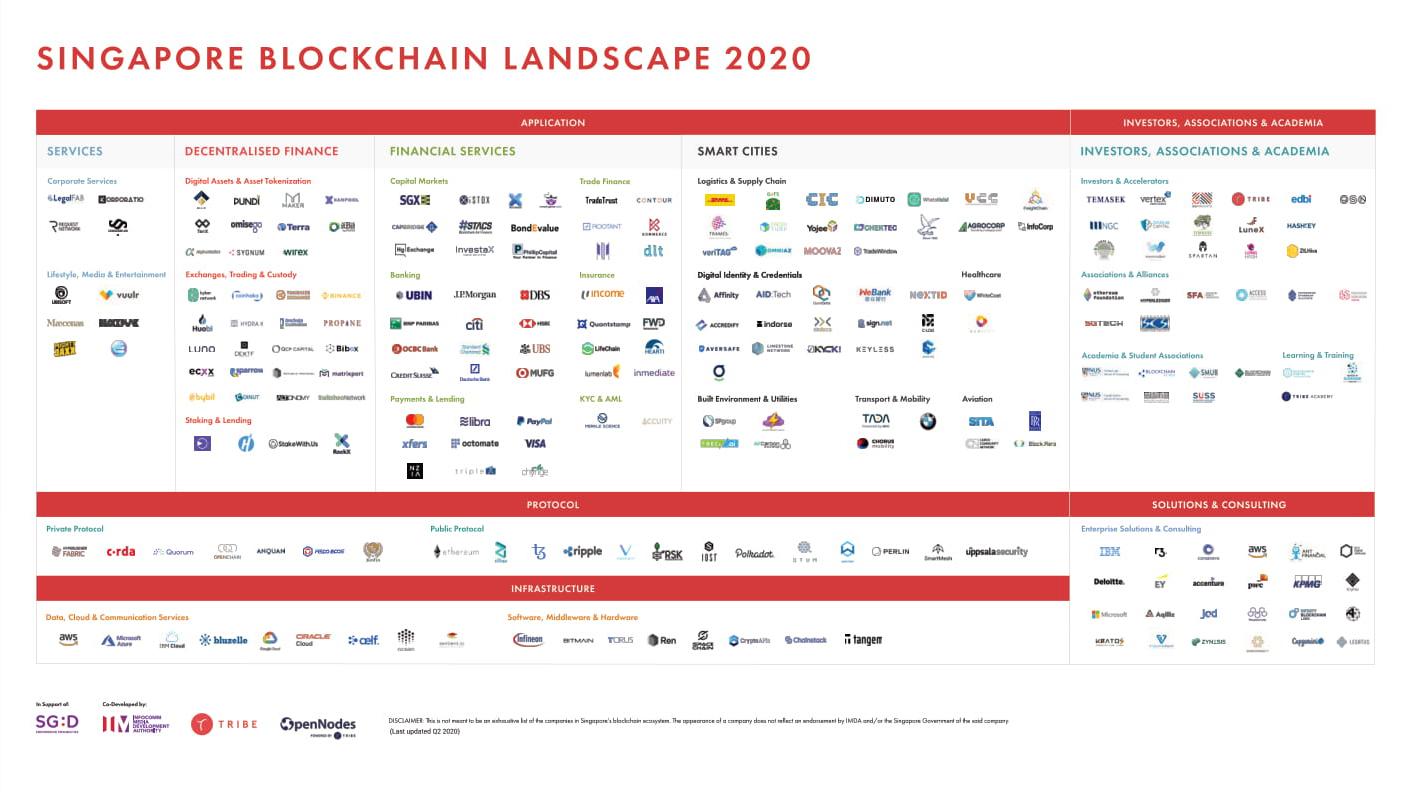 Singapore-Ecosystem-Report-2020-21
