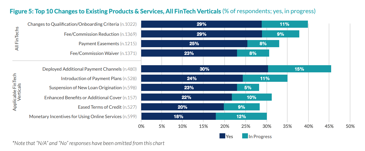 Top 10 Changes to Existing Products & Services, All FinTech Verticals, The 2020 Global COVID-19 Fintech Market Rapid Assessment Study, Dec 2020