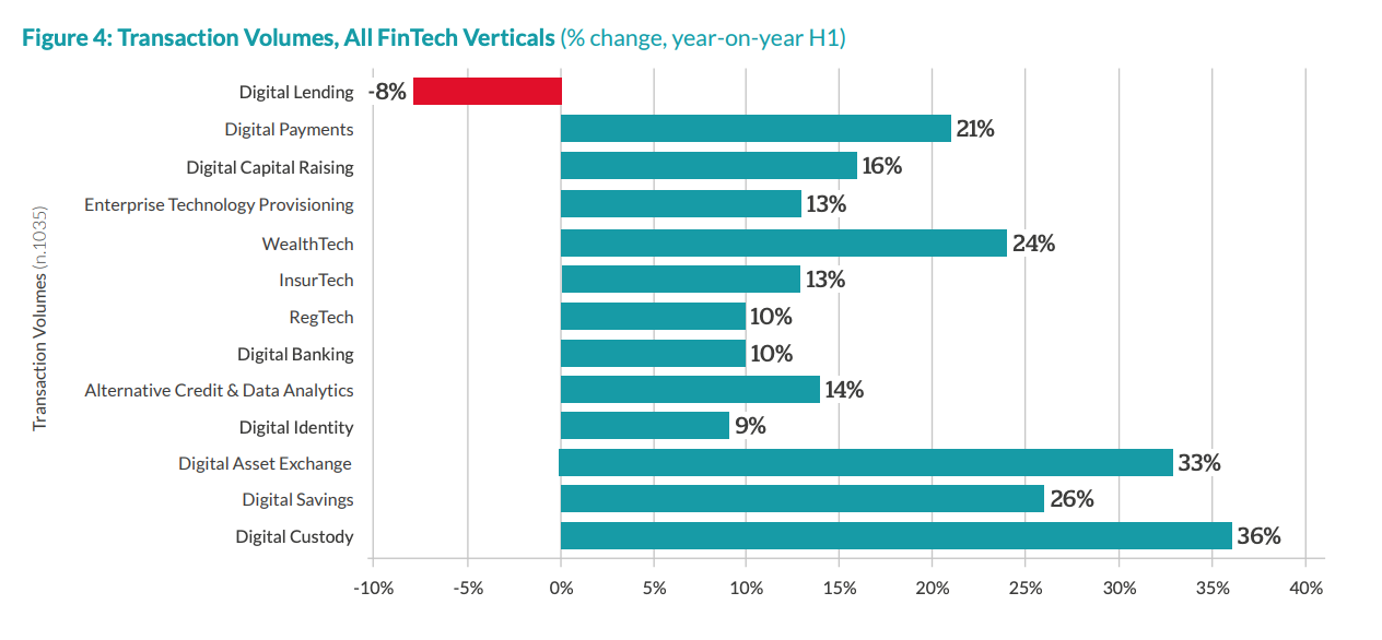 Transaction Volumes, All FinTech Verticals (% change, year-on-year H1), The 2020 Global COVID-19 Fintech Market Rapid Assessment Study, Dec 2020