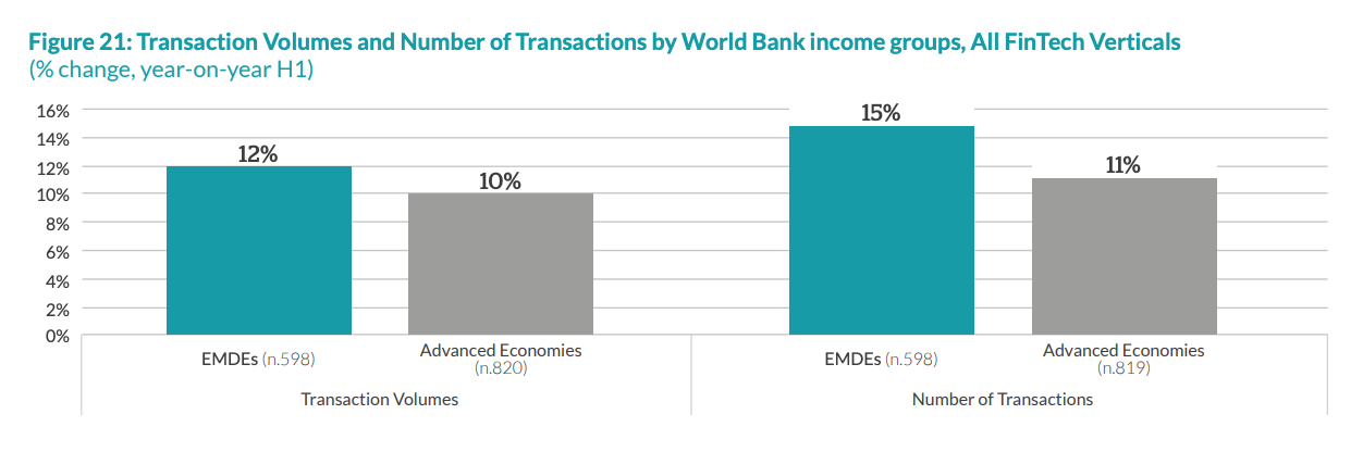 Transaction Volumes and Number of Transactions by World Bank income groups, All FinTech Verticals, The 2020 Global COVID-19 Fintech Market Rapid Assessment Study, Dec 2020
