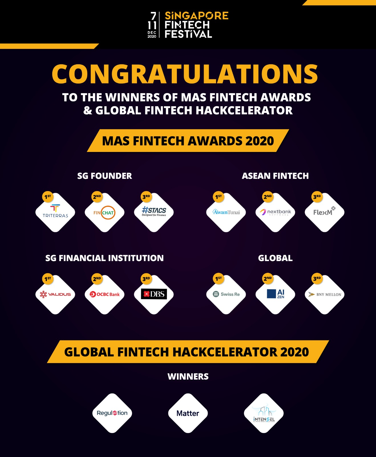 Winners of 2020 MAS Fintech Awards and Global Fintech Hackcelerator, @sgfintechfest, via Twitter