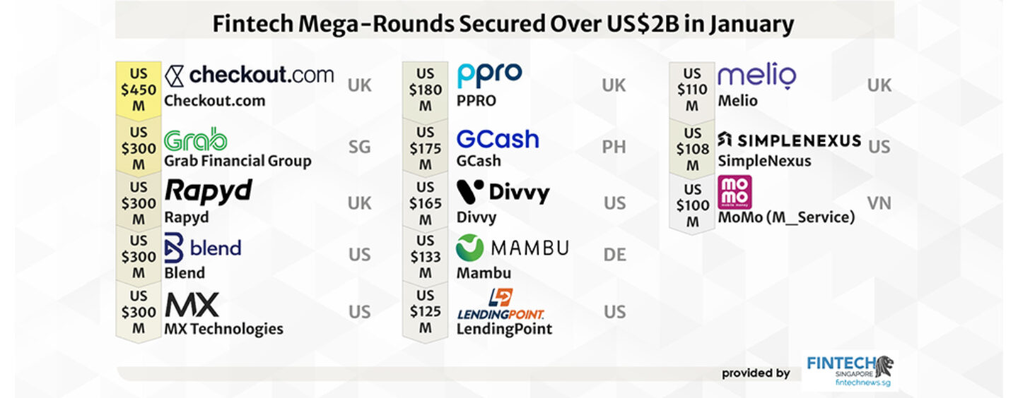 Fintechs Have Raised US$ 2 Billion in Mega Rounds in January Alone